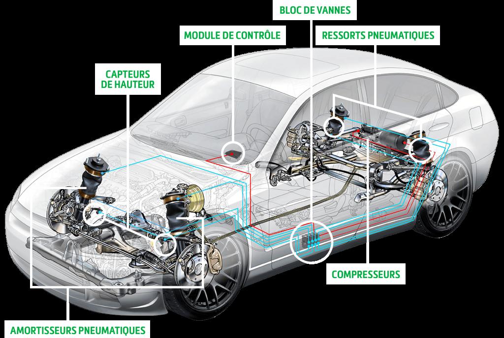 Schéma des bases de la suspension pneumatique