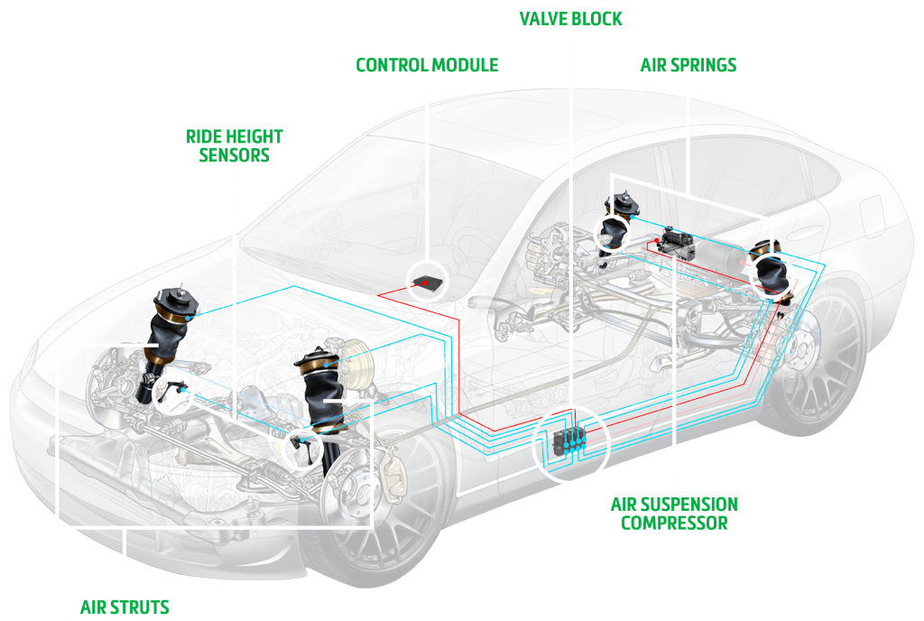 Air suspension overview